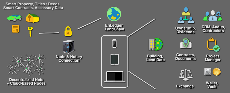 File:LandChain MasterGraphic.png