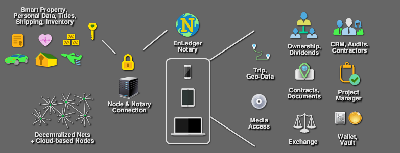 EnLedger Notary Master graphic.png